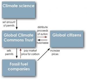 CGC schematic